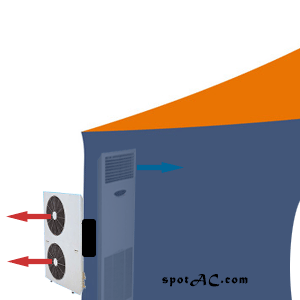 Tent cooling using floor standing A/C